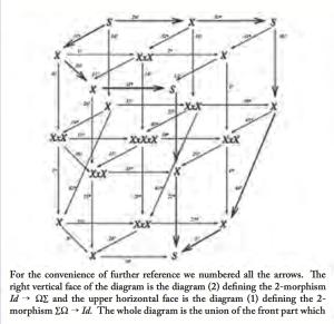 Voevodsky diagram